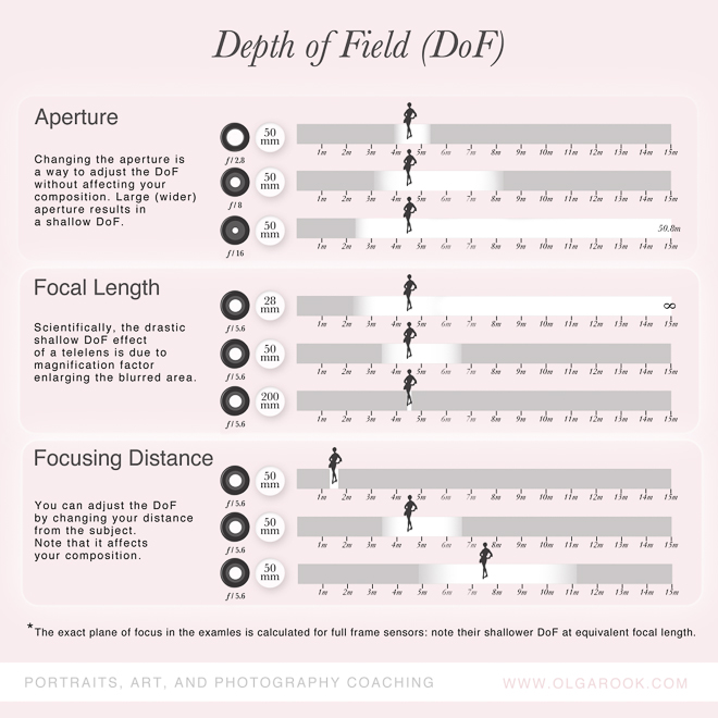 depth of field and aperture relationship questions