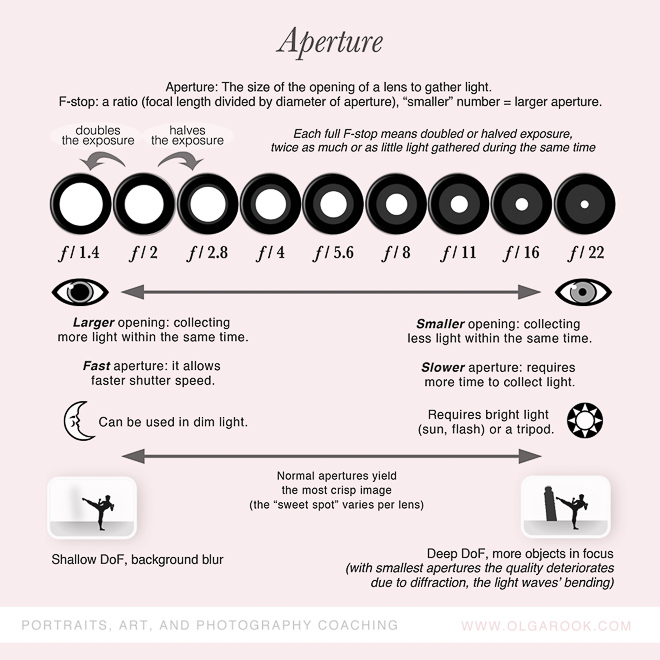 photography-cheatsheets-aperture