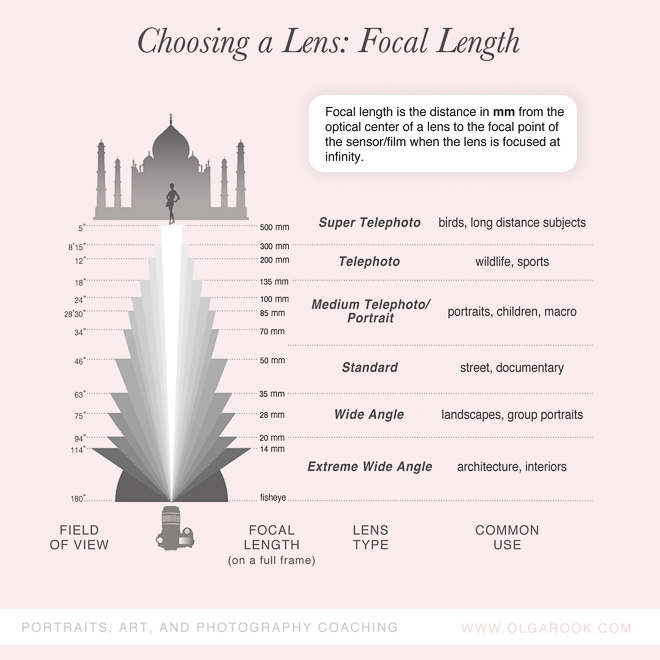 photography-cheatsheets-focal-length