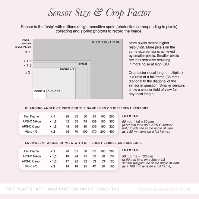 photography-cheatsheets-sensor-crop-factor