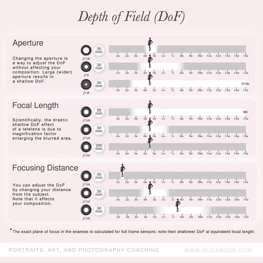 Deapth_of_field