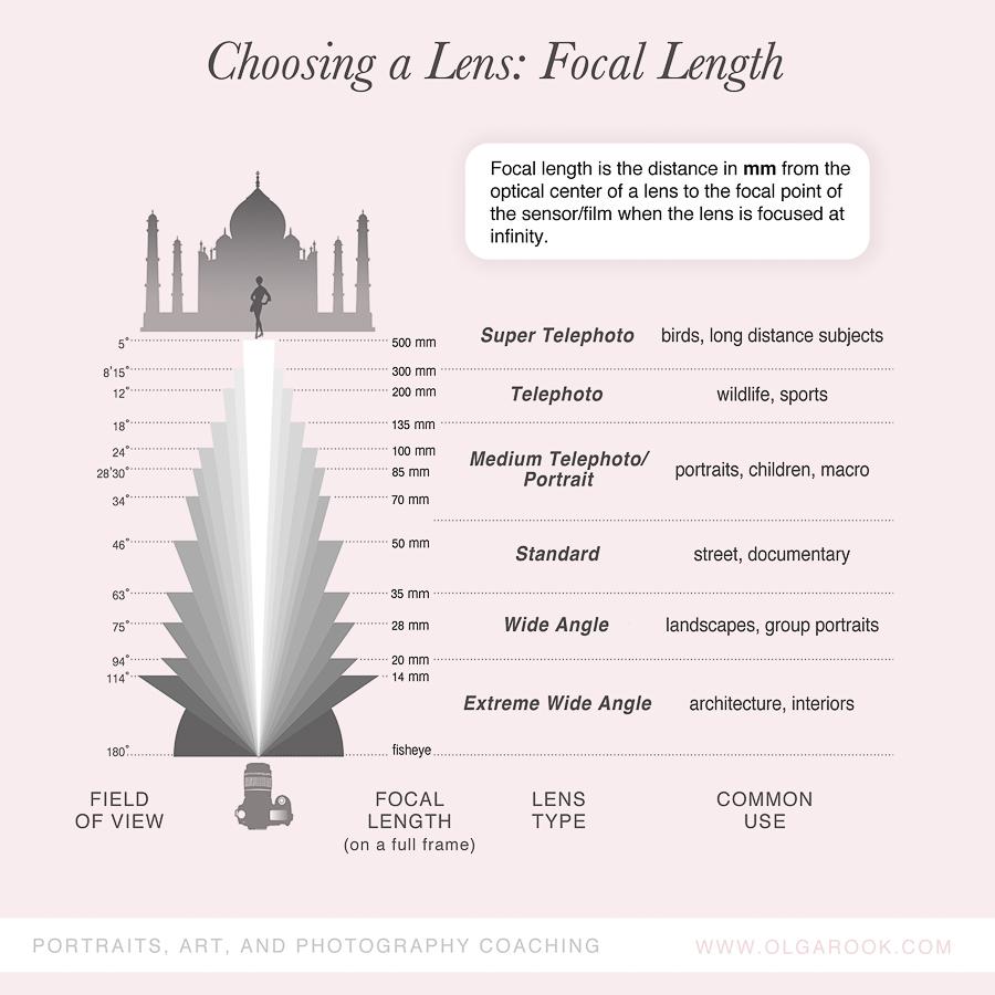 Focal_Length